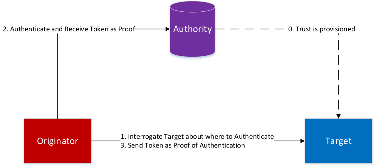 Central Authentication.