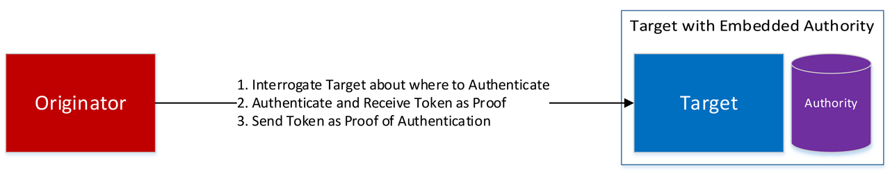 Local Authentication.