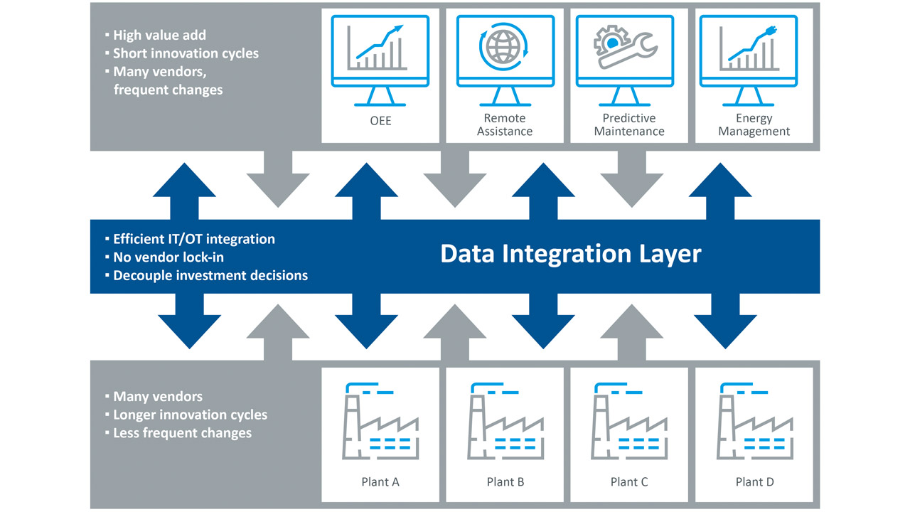 Data integration for innovative IoT solutions must fulfill a series of complex requirements, while architectural issues have a key role to play in implementation.