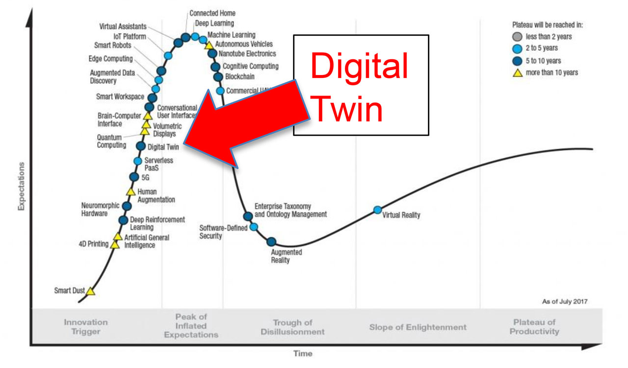 Gartner Hype Cycle 2017 with Digital Twin technology reference.