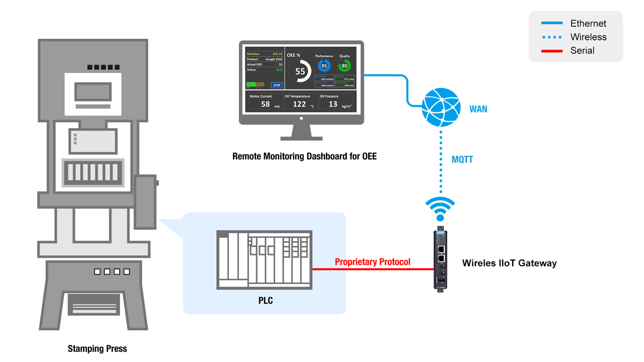 Solution collects data from PLC to monitor the status of the stamping press remotely and locally through Wi-Fi.
