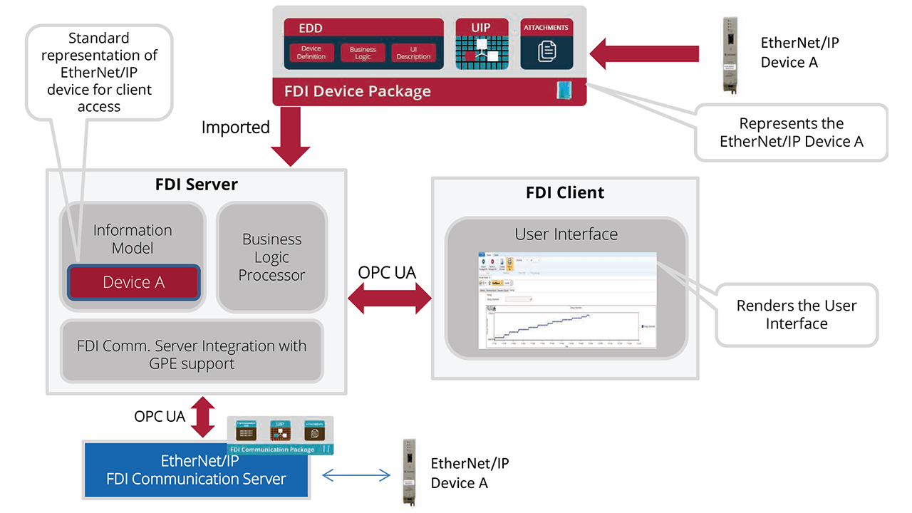 FDI Server is responsible for communicating with underlying EtherNet/IP device network via EtherNet/IP FDI Communication Server using standard OPC UA interfaces.