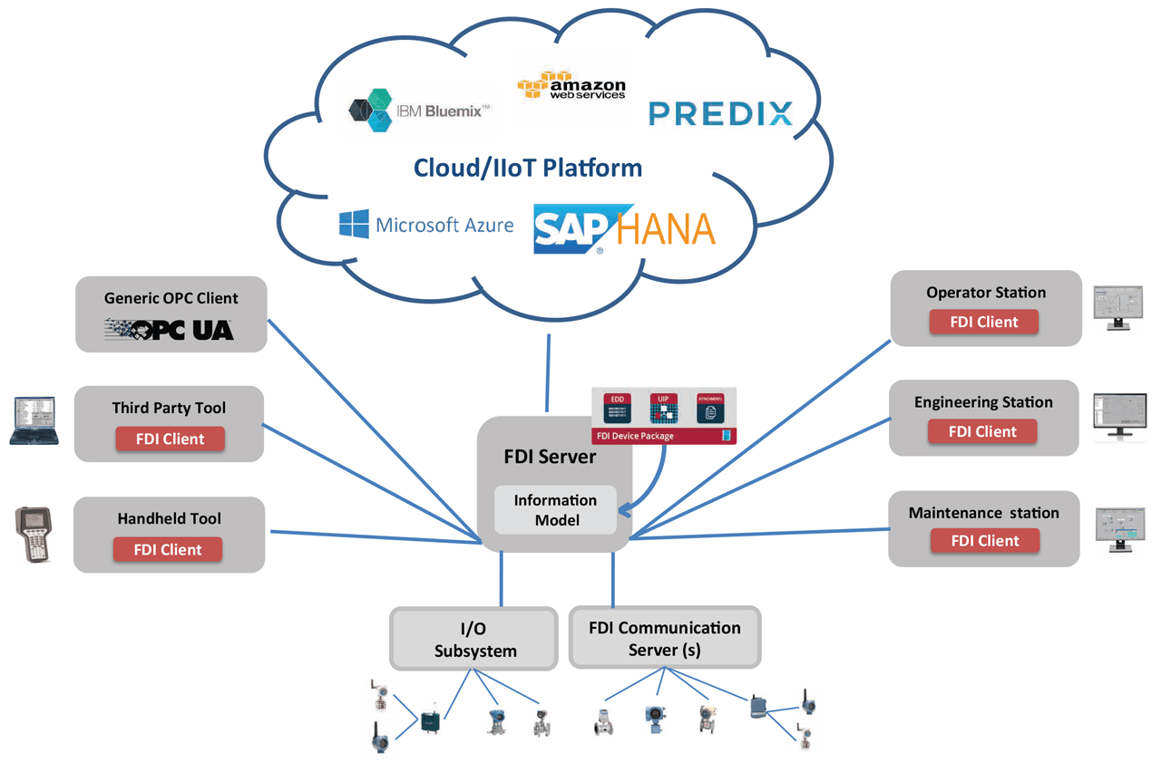 Cloud architecture of FDI system.
