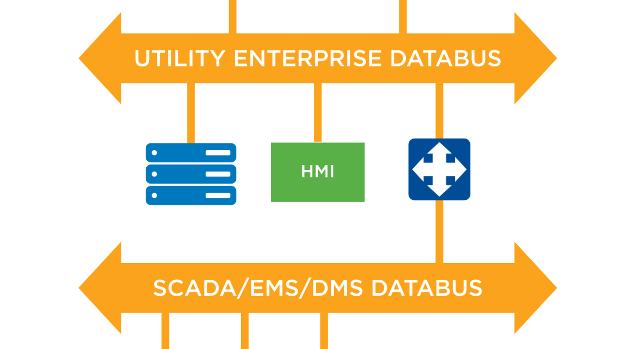 Data-centric databus