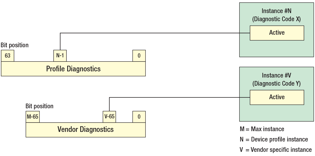 Two types of Diagnostics are available: Profile and Vendor specific.