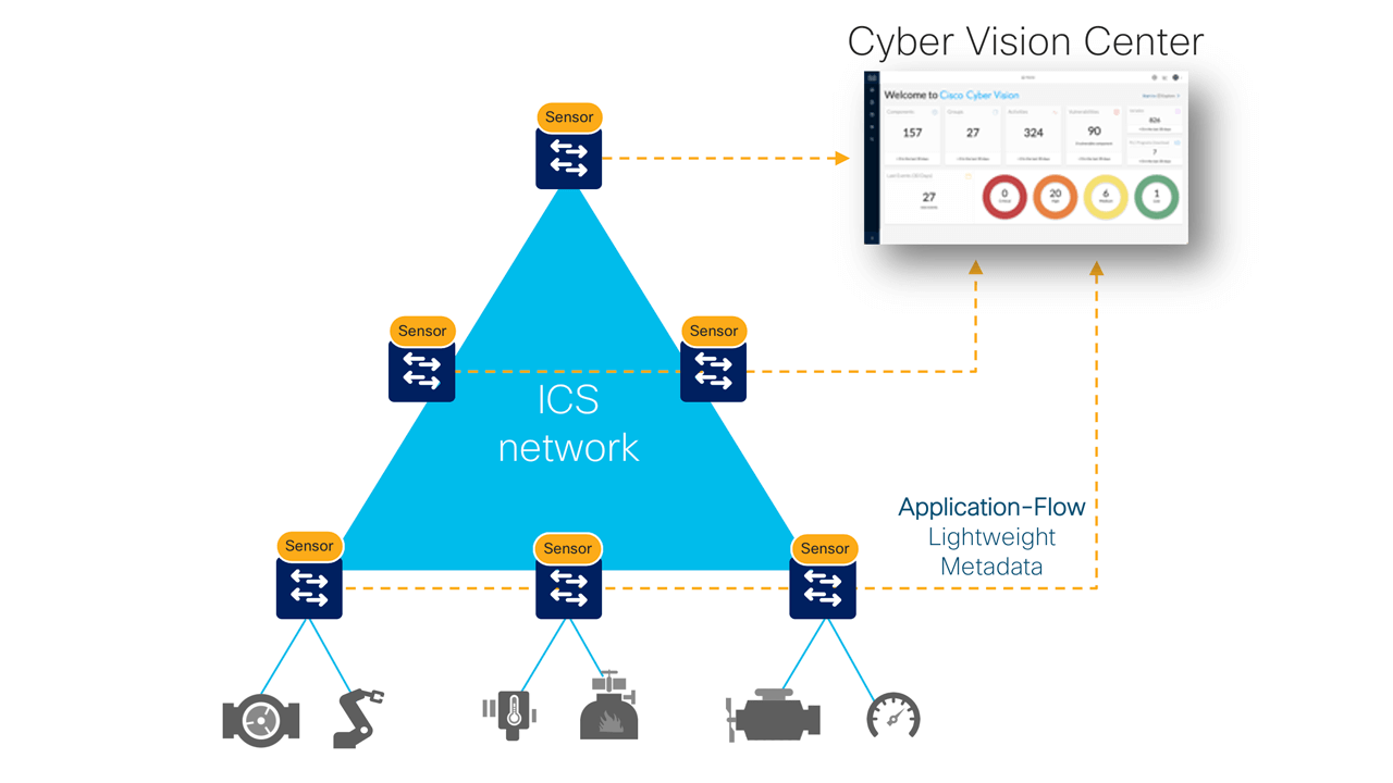 Cyber Vision deployment in manufacturing plants.