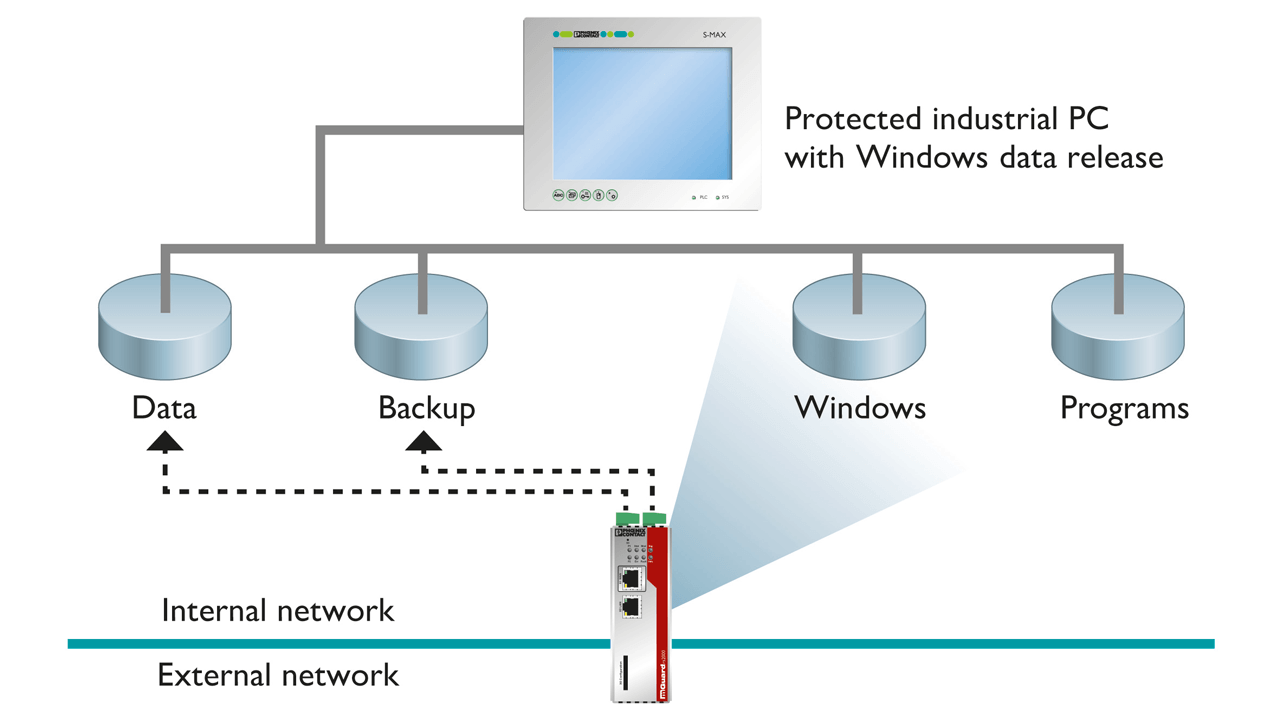 CIFS Integrity Monitoring is an alternative to traditional anti-virus methods.