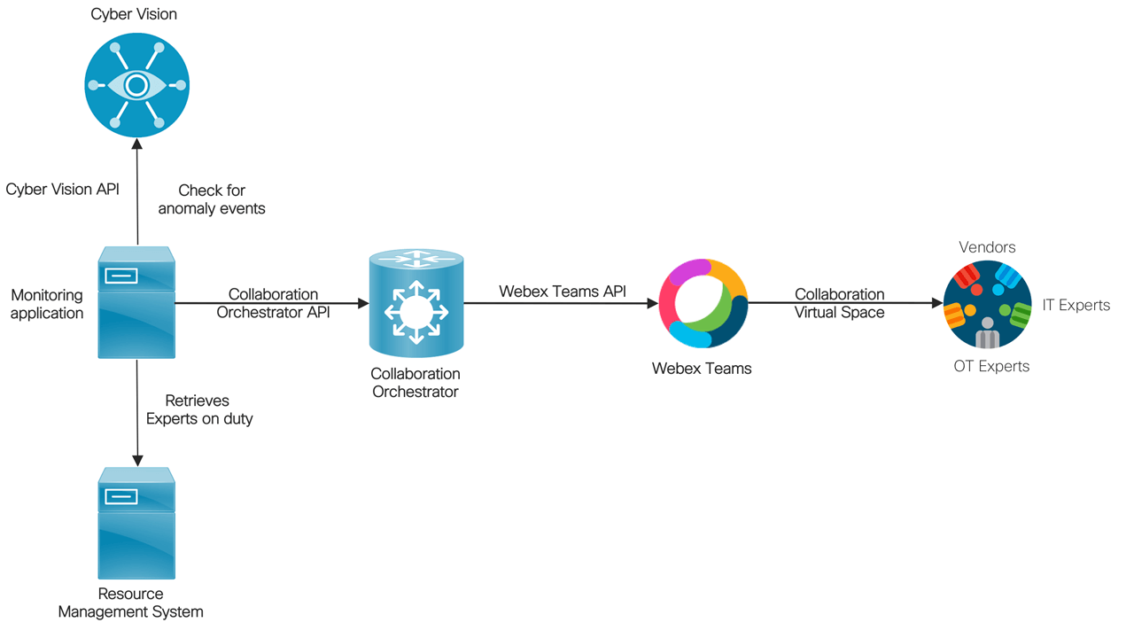 Secure Collaboration Spaces for OT and IT teams.