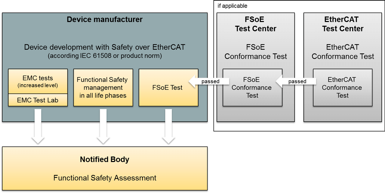 Acceptance process for Safety over EtherCAT (FSoE): Development of functional safety devices requires a rigorous formal process to verify the performance of high quality safety hardware and software. Proof must also be provided for the reliable and standard-compliant implementation of the Safety over EtherCAT protocol. The goal is to ncreases the reliability, freedom from errors and interoperability of secure communication and ultimately customer satisfaction.
