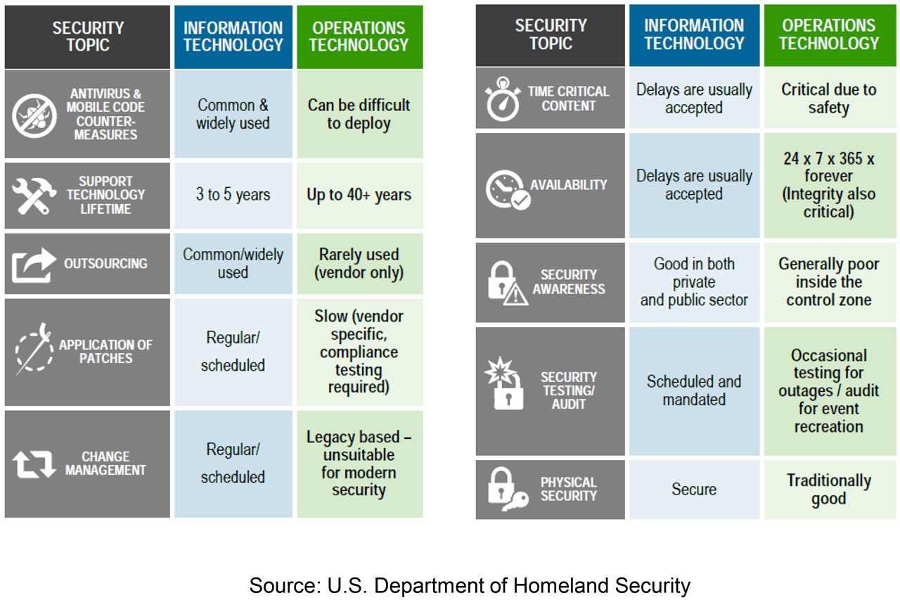 Cybersecurity – OT vs. IT.