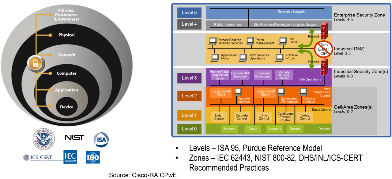 Holistic and Diverse Plant-wide Security – CPwE Logical Model.