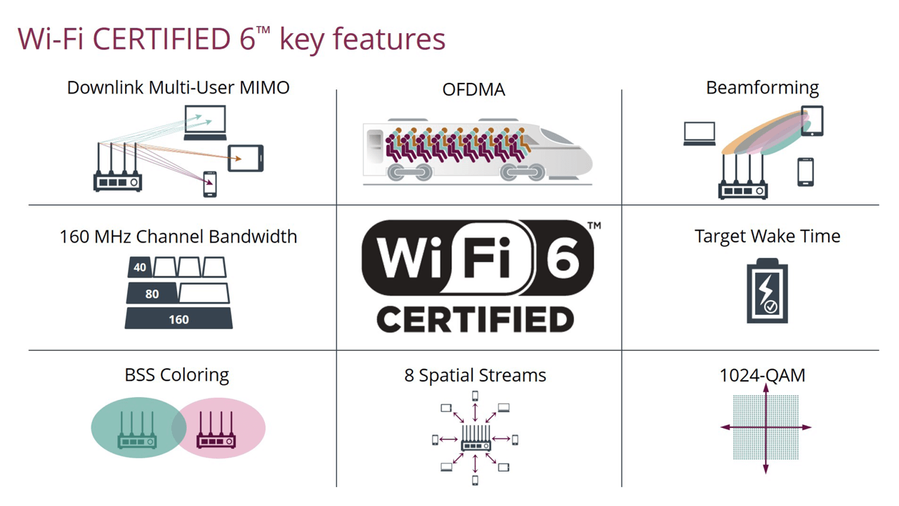 WiFi 6 Certified includes a range of new features , many of which will strengthen the ability to use wireless communications for enterprise connectivity solutions.