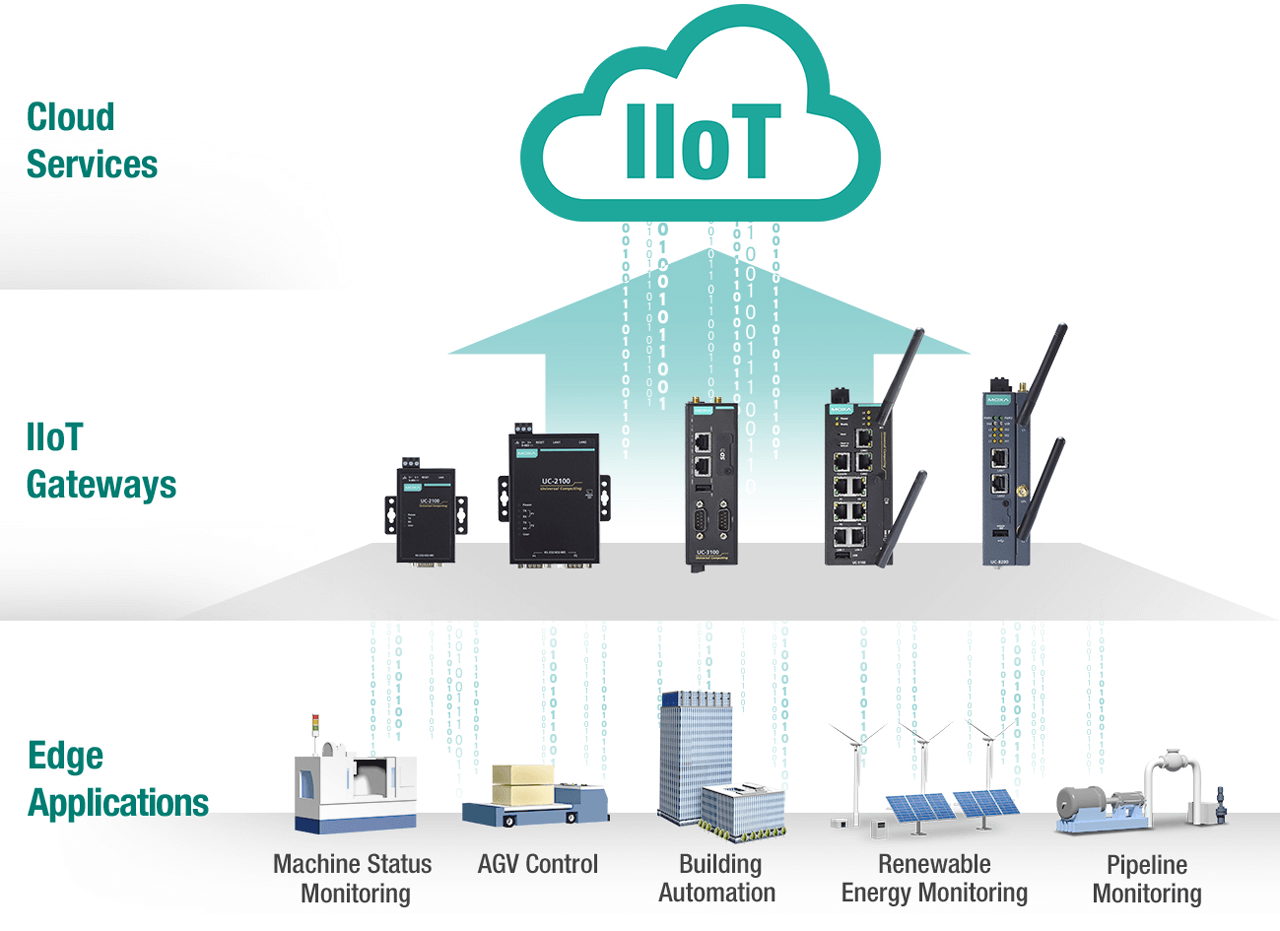 Key benefits of IIoT gateways combine industrial-grade Linux, low power consumption and secure operation into solutions that support multiple interfaces/protocols and provide easy connectivity from the edge to the cloud.