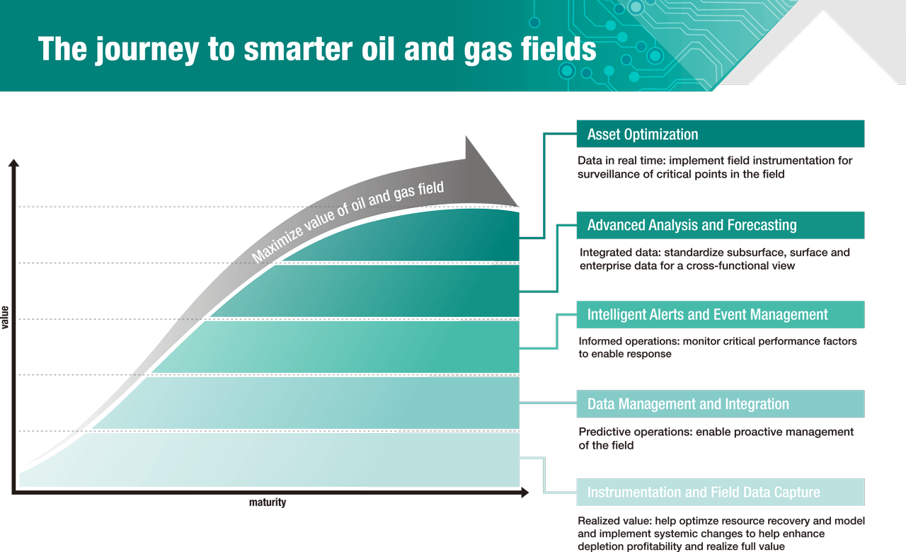 Moving to smarter oil field operations requires a process looking at asset optimization, analysis, forecasting and an ability to use data to implement system-wide improvements.