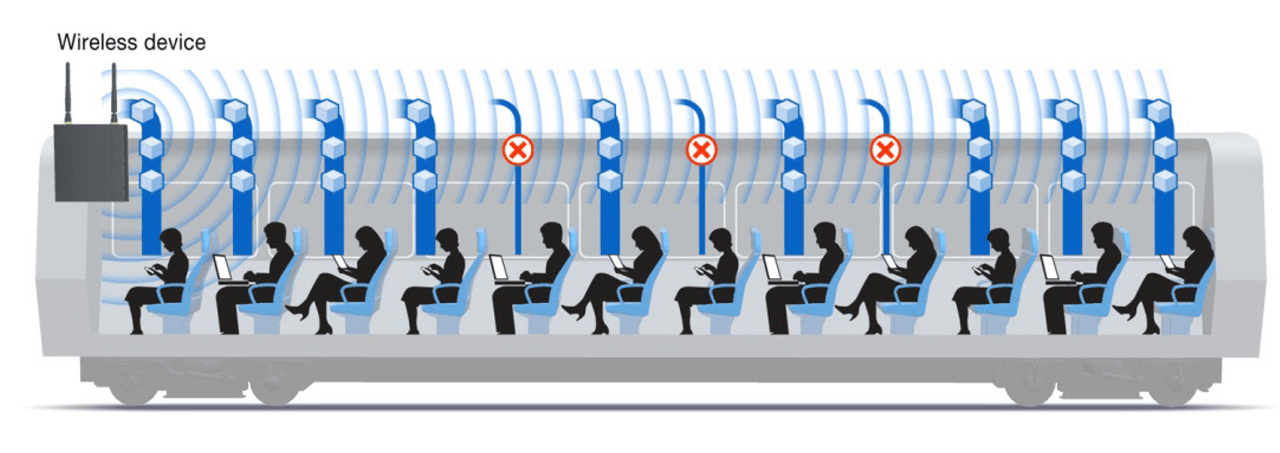 Passengers are often left with 2 to 3 Mbps of bandwidth for applications.