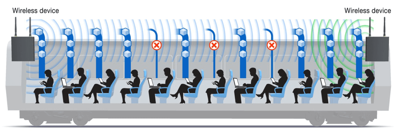In a high-density environment, multiple access points can be used to provide more effective automatic client load balancing.