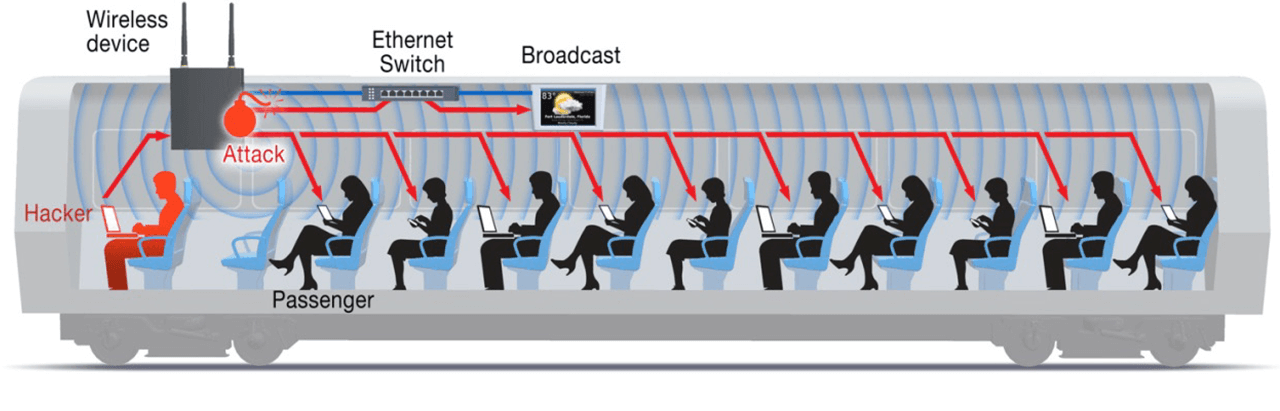 Unlike a home network, passengers and train operators do not need to access each other's devices, especially any hackers lurking on a public wireless network.