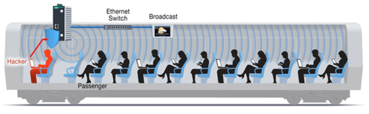Although broadcast traffic is essential in network discovery and content delivery, it is mostly redundant on a public Wi-Fi network.