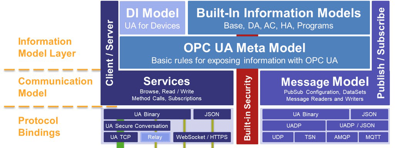 OPC UA is a secure, open and reliable mechanism for moving information between enterprise systems and controls, monitoring devices and sensors.