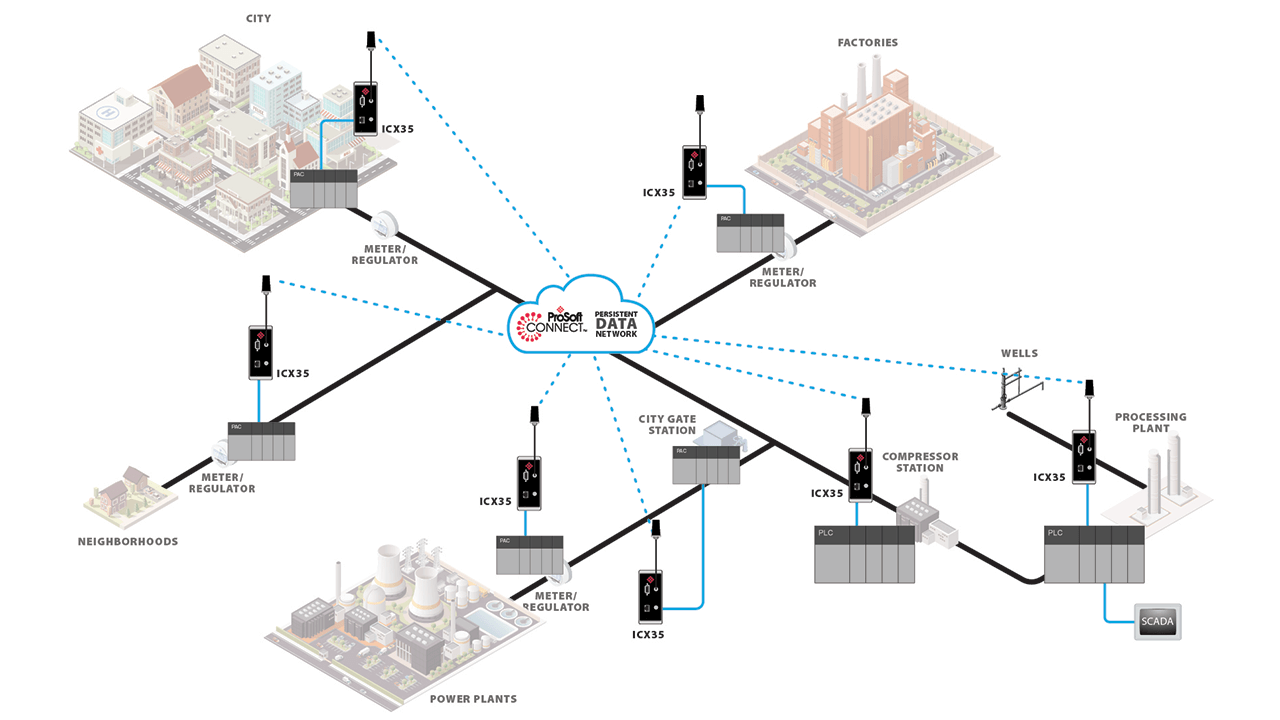 An always-on network can be helpful for gas utilities or power plants, ensuring neighborhood safety and accurate records for regulatory agencies.