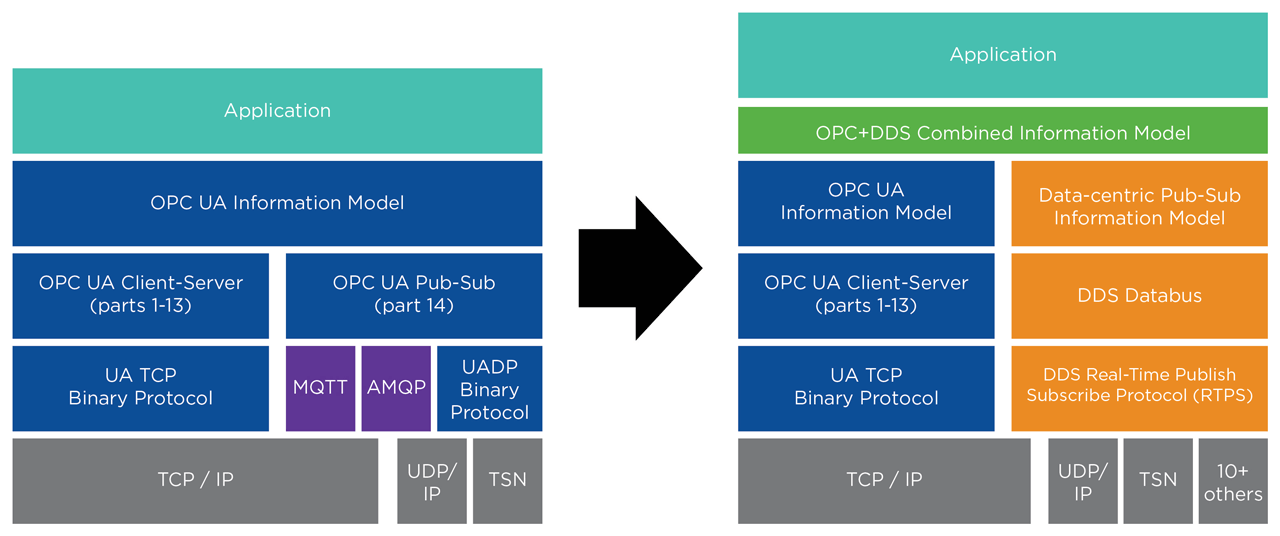 This diagram presents an alternative to the OPC UA pub-sub model through a proven, extensible DDS design. It will scale to thousands of nodes, eliminate dependence on servers, provide flexible physical layer implementation and enable fine-grained security. On the right, the OPC UA object-oriented model is merged with the DDS data-centric model. With this design, both client-server and pub-sub will be based on years of field-proven technologies and standards with industry-leading capabilities.