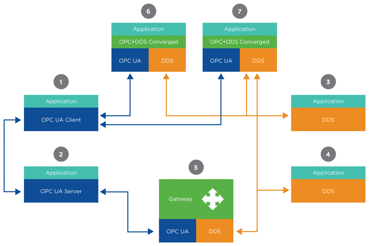 The proposed Blend SDK will support 4 types of nodes: UA clients (1); UA servers (2); DDS nodes (3, 4); Gateway nodes (5); and Converged nodes (6, 7). Converged nodes use the Blend SDK that allows creating application nodes that use both patterns (OPC UA and DDS). Gateways allow systems that use a pure OPC UA SDK to interoperate with those that use a pure DDS SDK. Gateways are only needed to integrate systems that were not designed to use both client-server and publish-subscribe from the beginning.