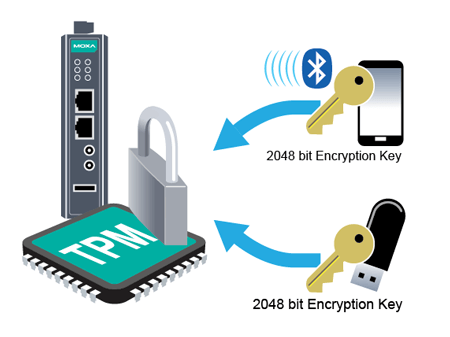 TPM and Arm-based computers give system integrators and engineers powerful new tools in their security arsenal.