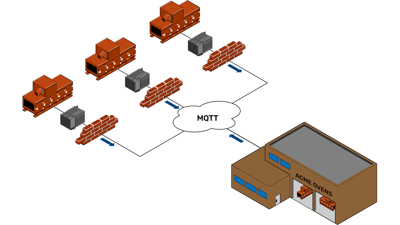 With an EPIC device, the OEM can use a pub/sub communication method, like MQTT, to acquire data from ovens at customer sites, without compromising security.