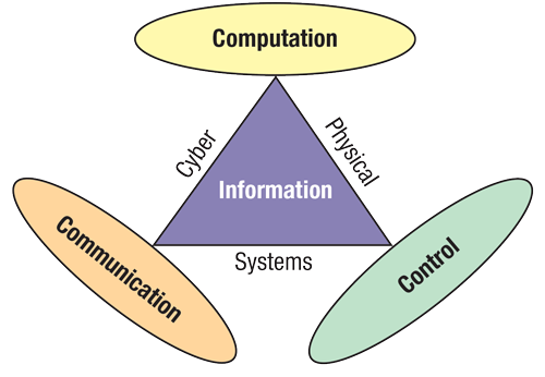 Foundational elements of a Cyber-Physical System.