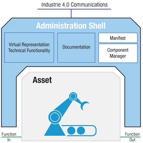 Diagram of the I4.0 Administration Shell.