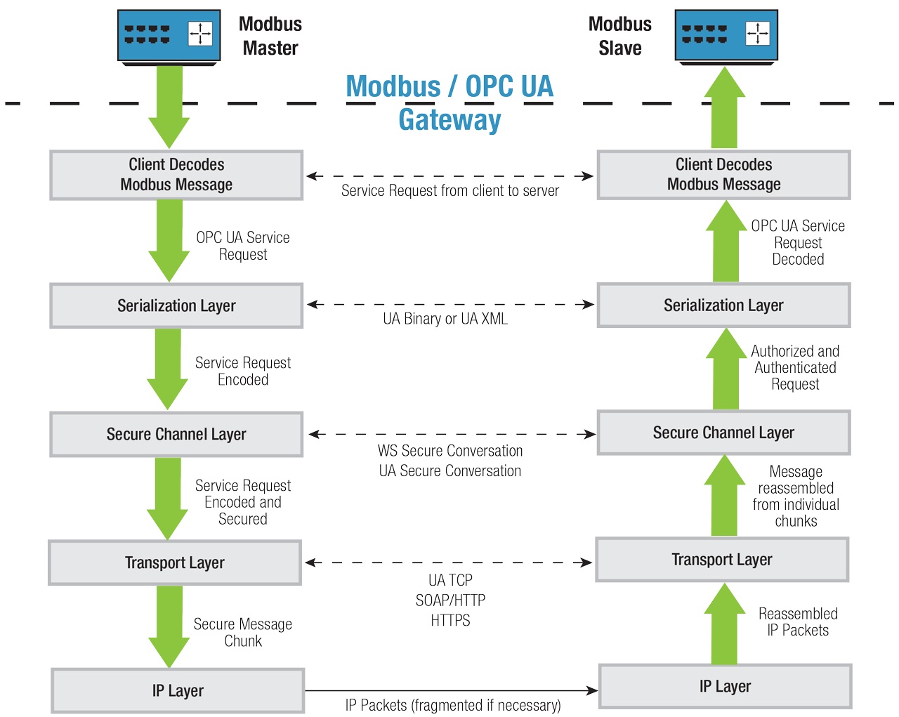 Using a Modbus / OPC UA gateway to transport Modbus data.