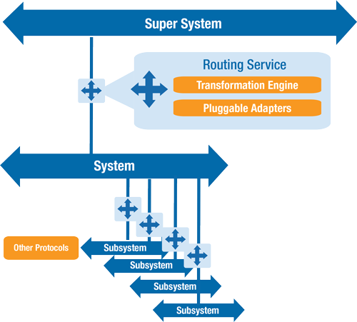 """The DDS Routing Service chooses the correct information from each lower-level system and translates it into the """"language"""" (data model) needed higher in the hierarchy. By also passing along QoS parameters, the entire system will look, at any one level, like a single logical data space."""