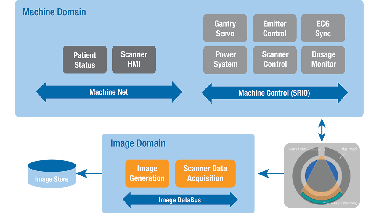 The CT scanner controller uses dozens of processors for precision control and data processing. It coordinates the gantry, patient heartbeat, emitter, and scanner. A high-speed bus collects the results and processes them into a 3D image.