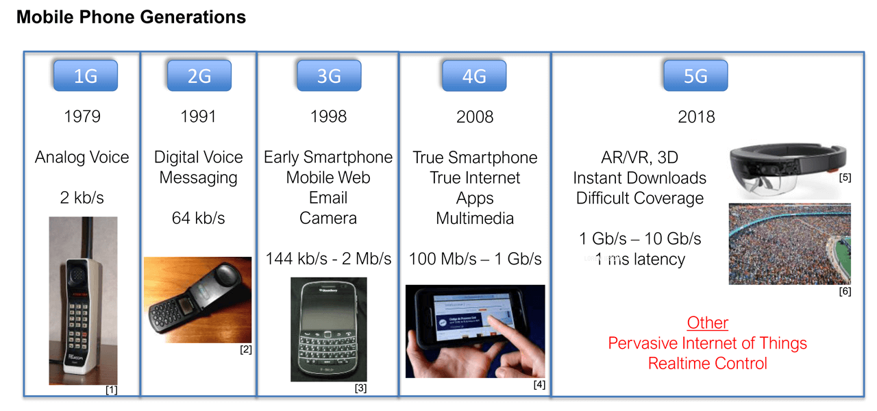 Mobile phone generations. New cell phone generations have emerged about every 10 years.