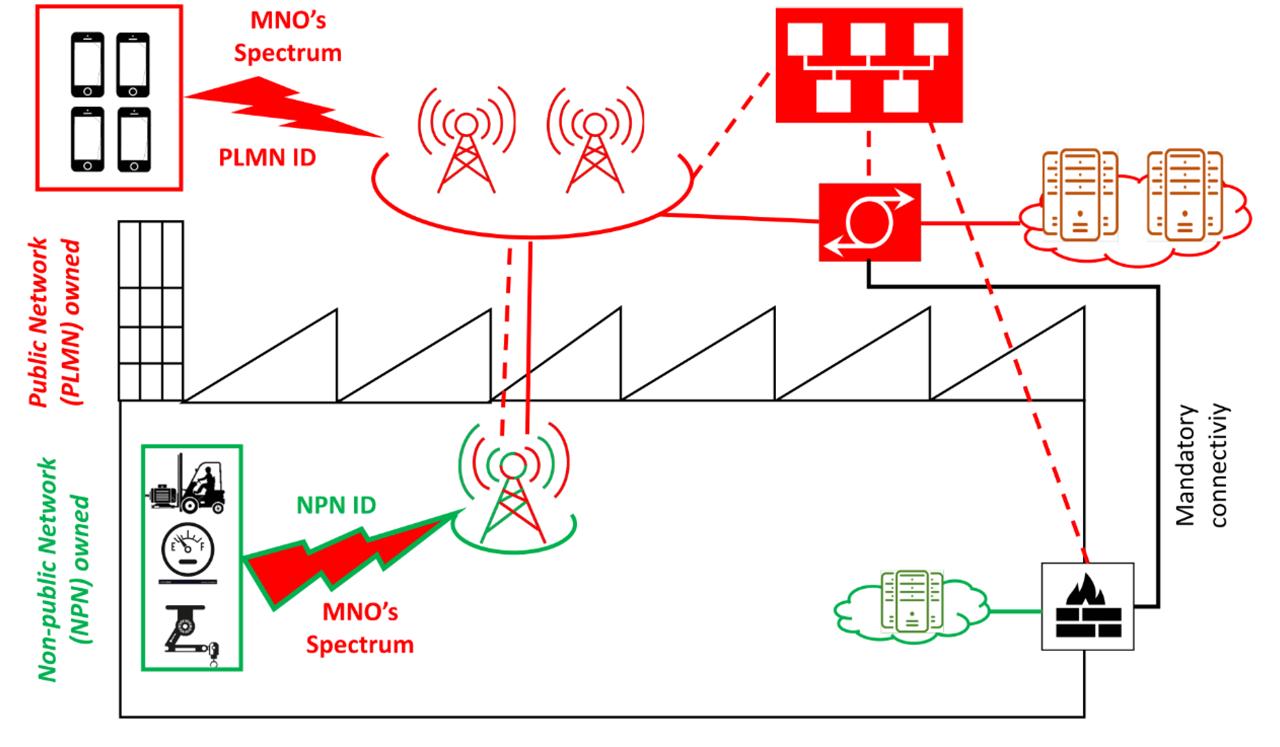 System diagram for standalone Non-Public Networks (NPN).