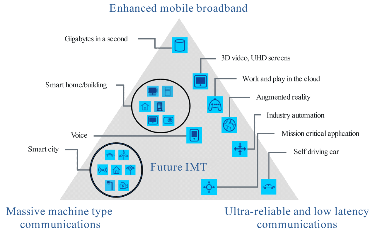 5G triangle from IMT-2020.