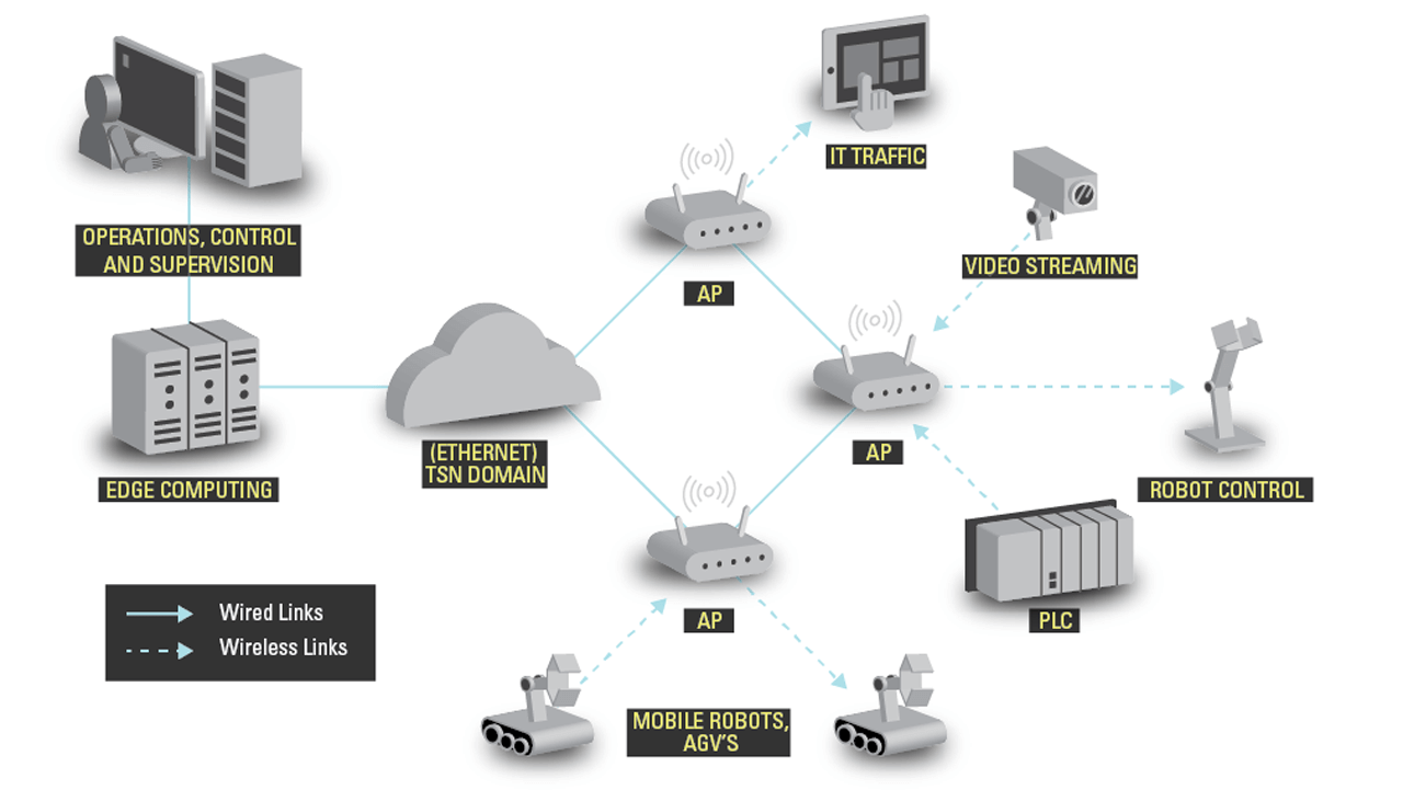 Wireless use cases in industrial environments.