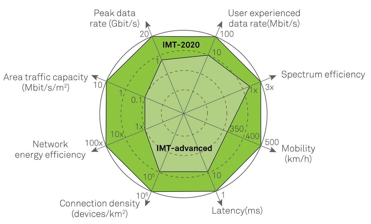 5G spider diagram from IMT-2020.