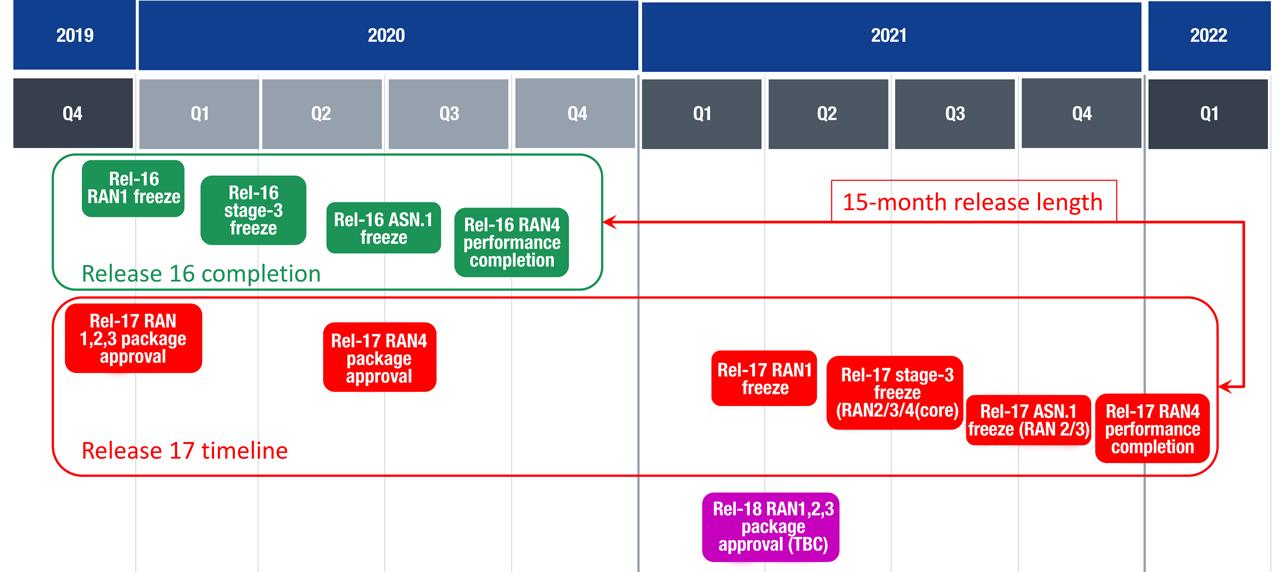 3GPP schedule for Release 17 as of December 2019.