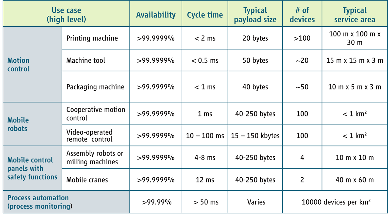 Use cases for Industrial 5G.