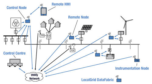 Locally-managed microgrids can incorporate local demand and generation fluctuation much more efficiently than central-office-controlled designs. Integrating legacy infrastructure makes the design practical.