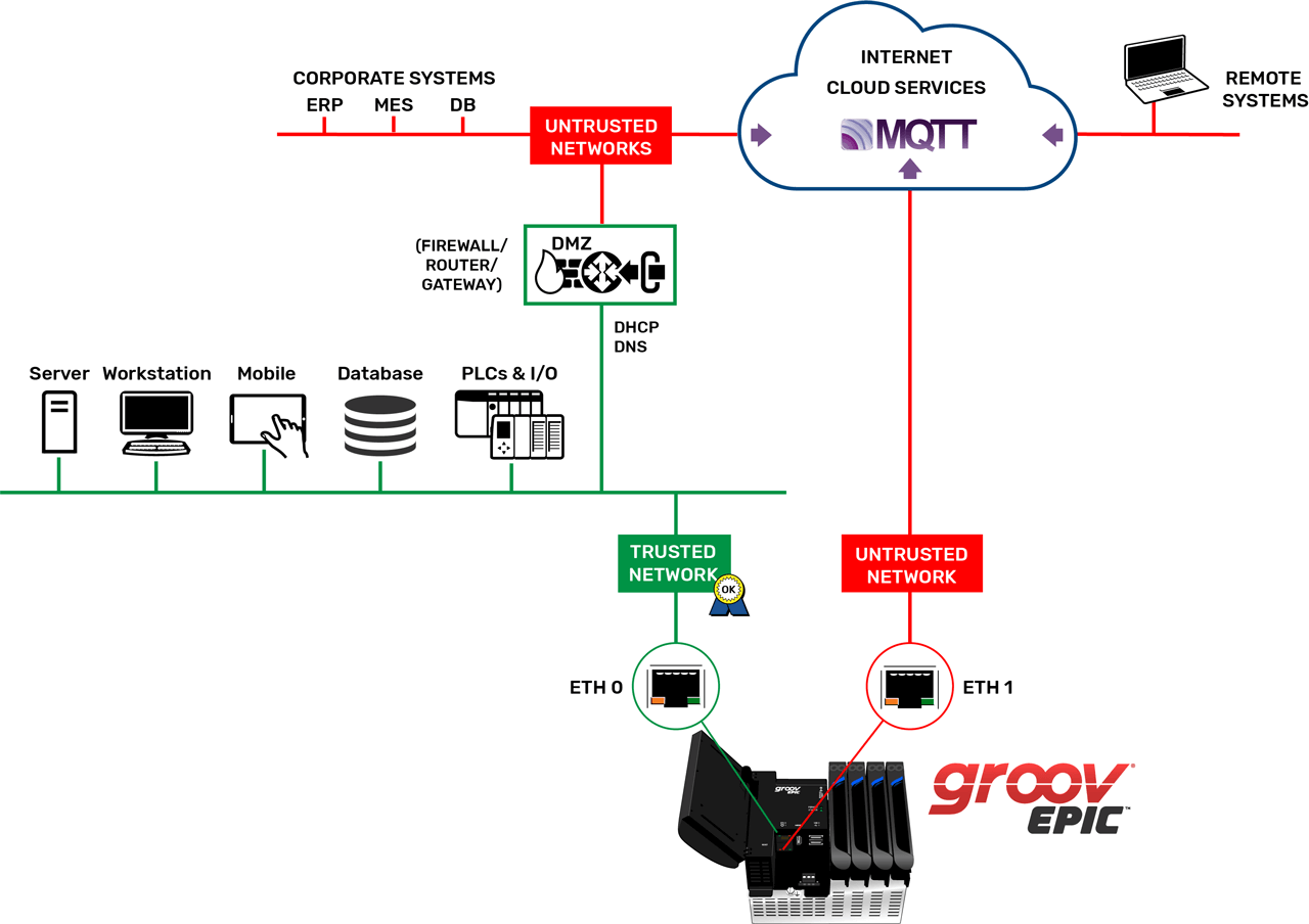 GroovEPIC Security Mqtt