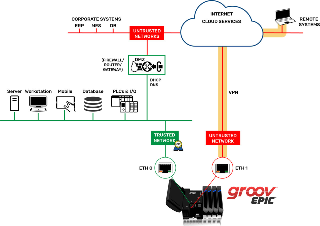 GroovEPIC Security VPN