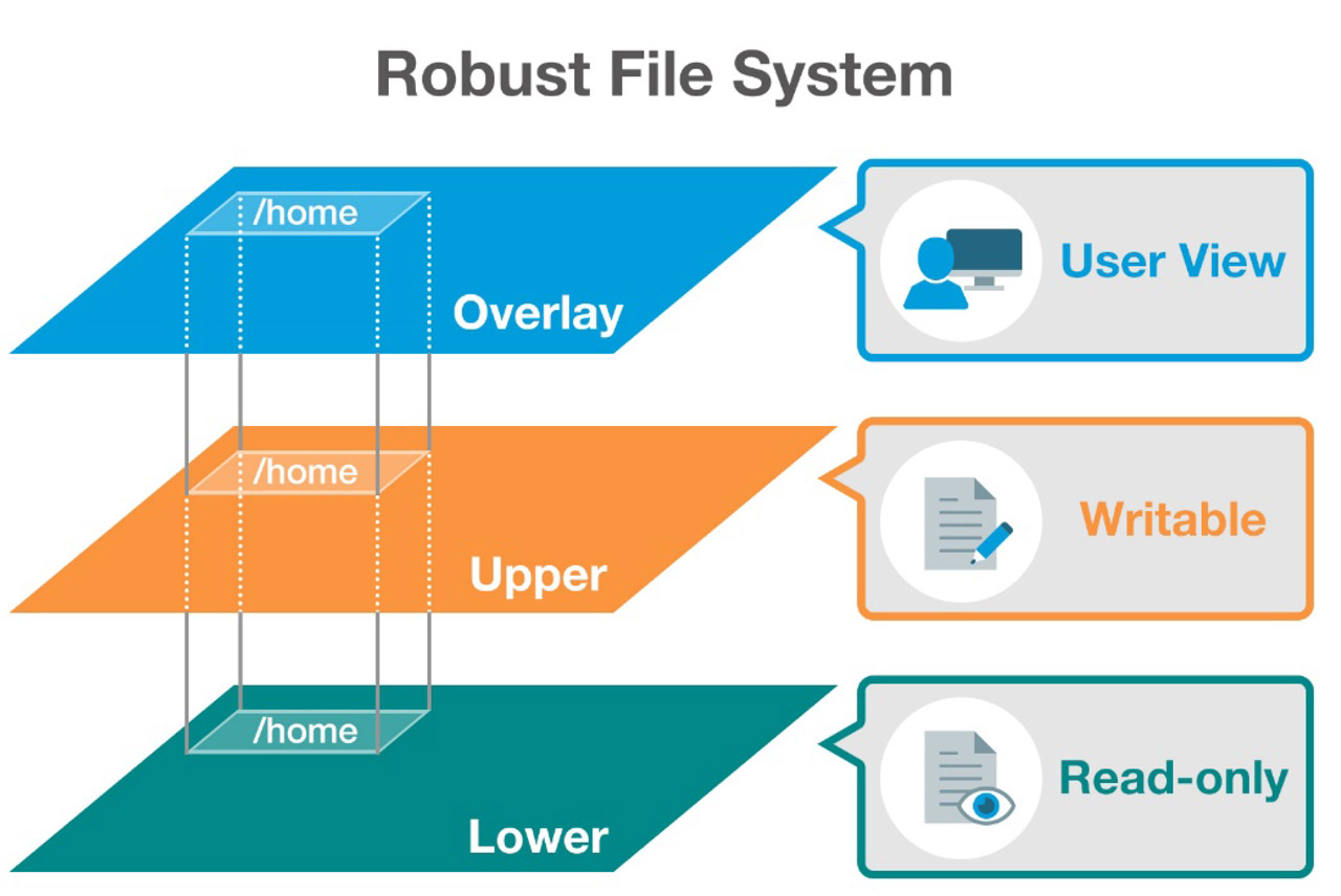 Industrial Linux platforms have three system layers: the bootloader, kernel, and file system.