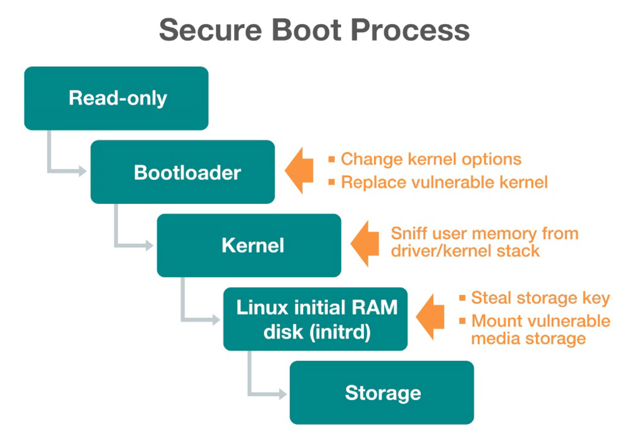 The figure above shows a thread model for a typical secure boot process.