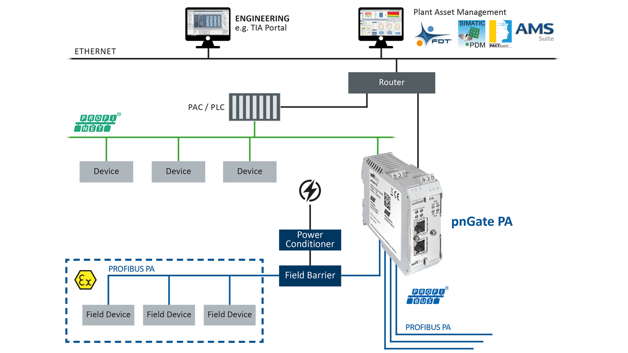 Users who want to combine the advantages of Industrial Ethernet with consistent data transmission in process automation, can use pnGate PA to make the DP level superfluous.
