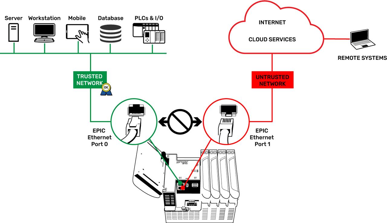 Security 3 EpicSeparatesNets