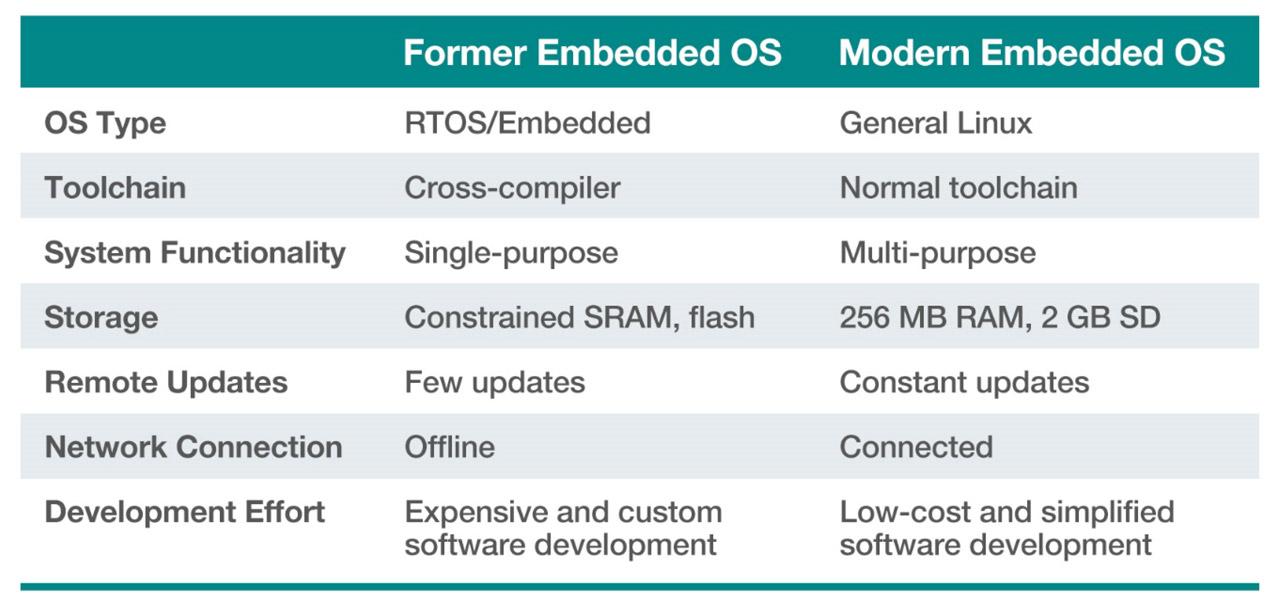 Modern Embedded OS Chart