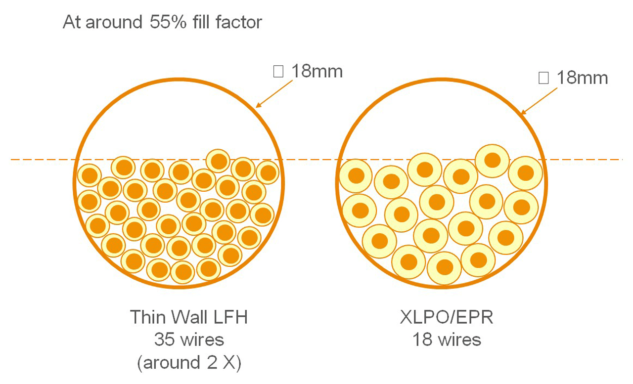 Thin wall cable creates smaller cable bundles and a much higher fill factor than alternative products.