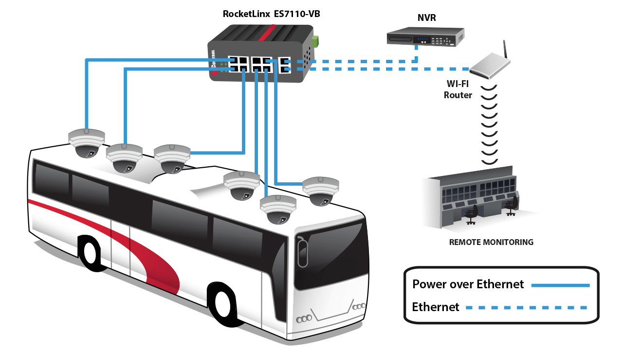 As cameras send data and video to the NVR, it is transferred wirelessly from the bus to a remote monitoring room via the Wi-Fi router.